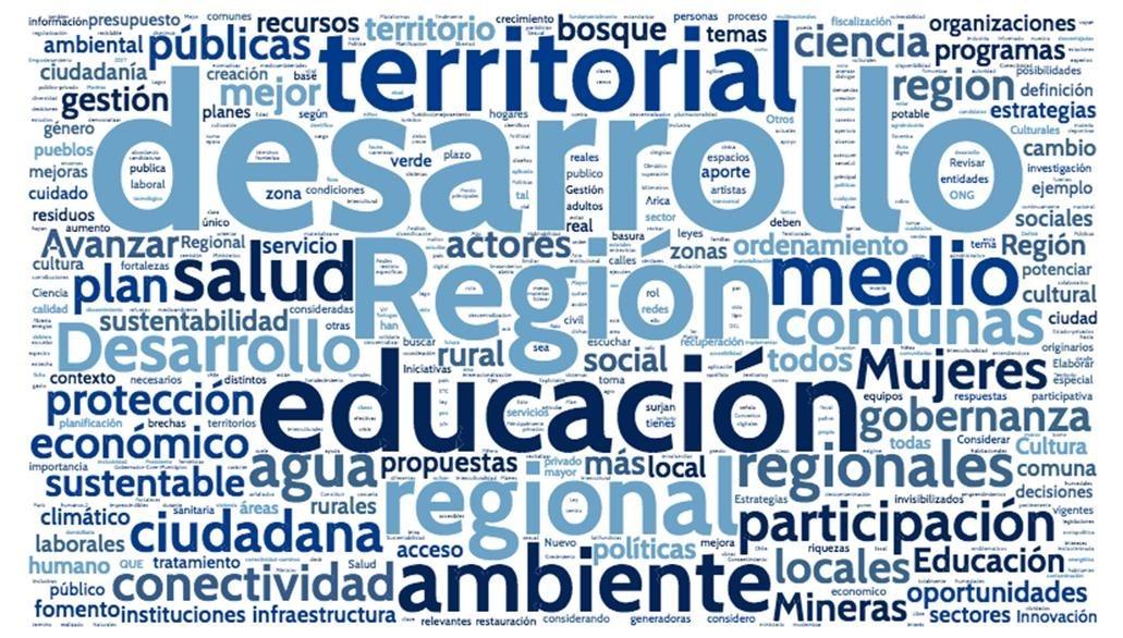 """Reporte de Resultados Proyecto """"Sistema de Consulta a Actores territoriales (SICAT)"""""""
